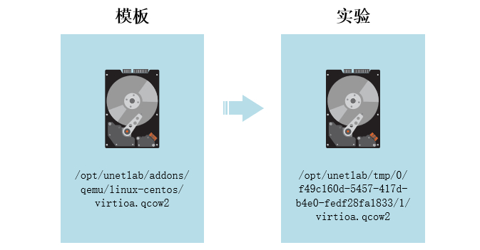 实验的磁盘文件来自模板