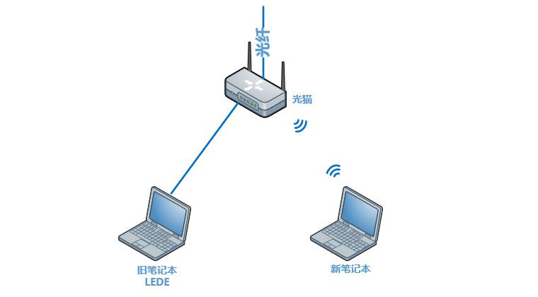 物理连接图
