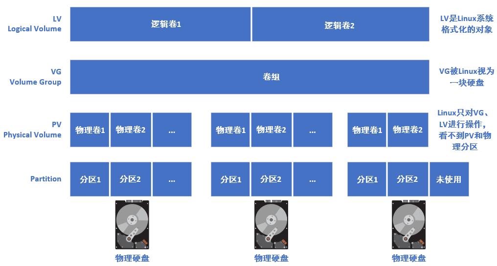 LVM磁盘结构
