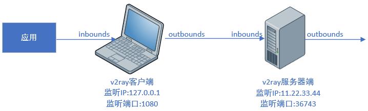 服务器、客户端的inbounds、outbounds